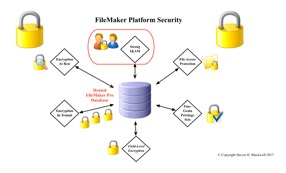FileMakerPlatformSecurityInfoGraphicv2.png